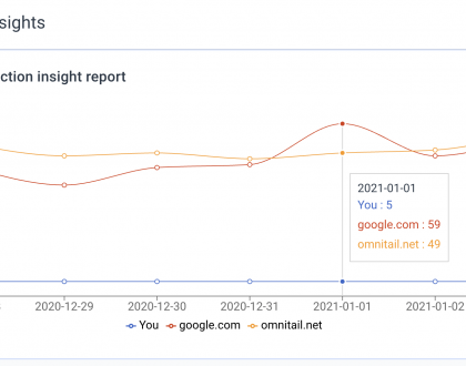 PPC - The Auction Insights Visualizer can turn your data tables into useful charts